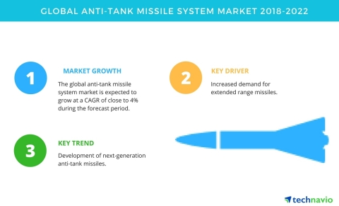 Technavio has published a new market research report on the global anti-tank missile system market from 2018-2022. (Graphic: Business Wire)