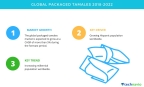 Technavio has published a new market research report on the global packaged tamales market from 2018-2022. (Graphic: Business Wire)