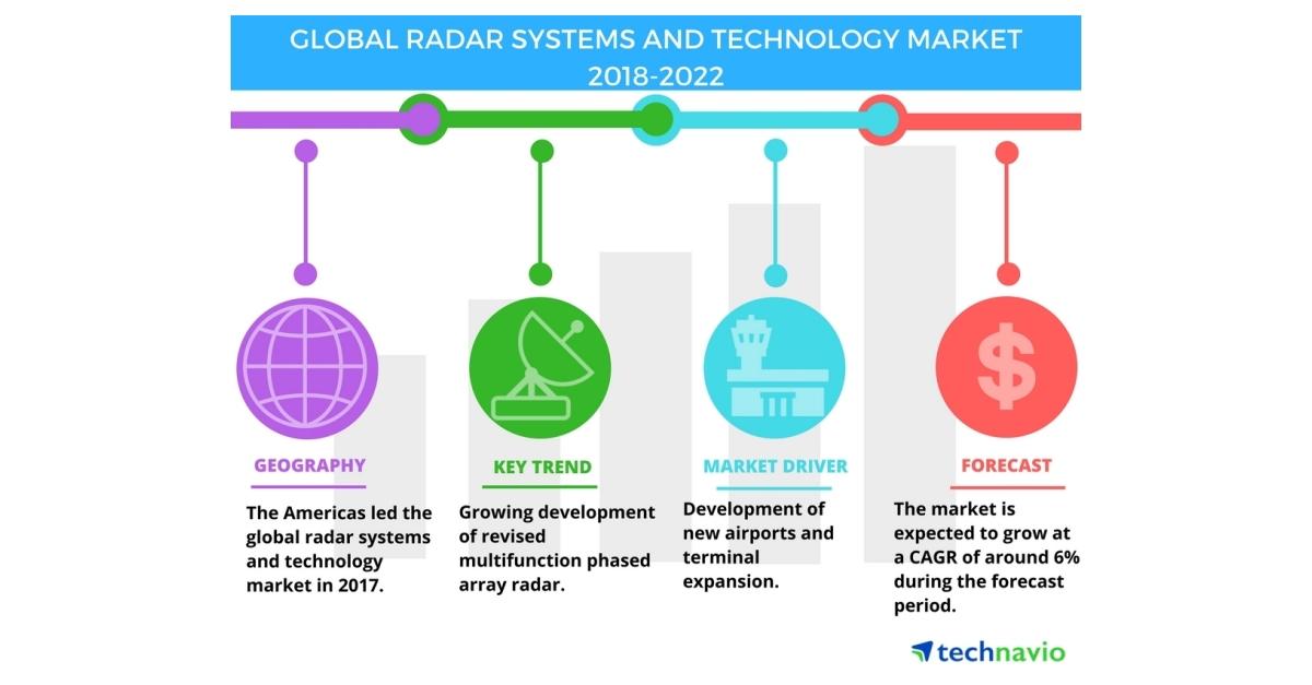 Global Radar Systems and Technology Market - Development of