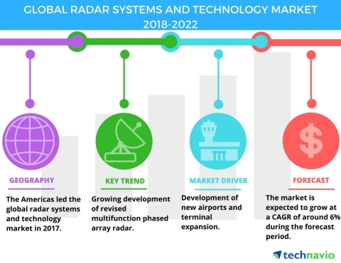 Technavio has published a new market research report on the global radar systems and technology market from 2018-2022. (Graphic: Business Wire)