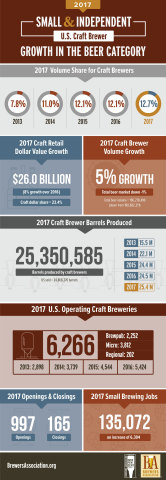 The Brewers Association (BA)—the trade association representing small and independent American craft brewers—today released 2017 data on U.S. craft brewing growth. (Photo: Business Wire)