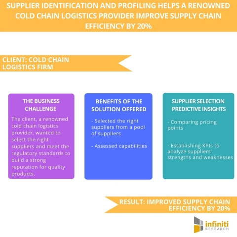 Supplier Identification and Profiling Helps a Renowned Cold Chain Logistics Provider Improve Supply Chain Efficiency by 20%. (Graphic: Business Wire)