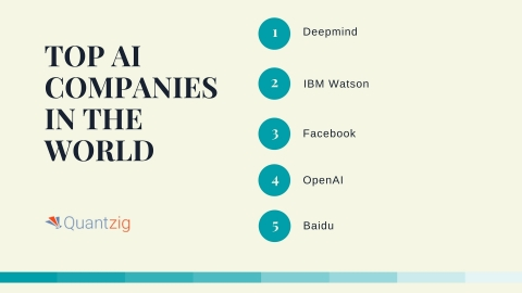 Top AI Companies Changing the Face of Humankind. (Graphic: Business Wire)
