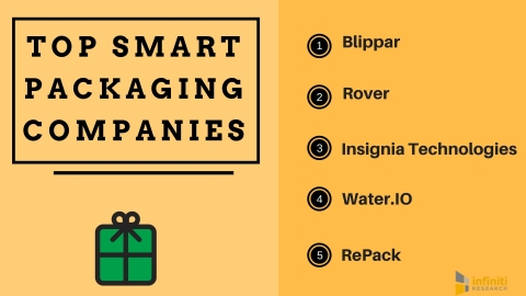 Top Smart Packaging Companies in the World (Graphic: Business Wire)