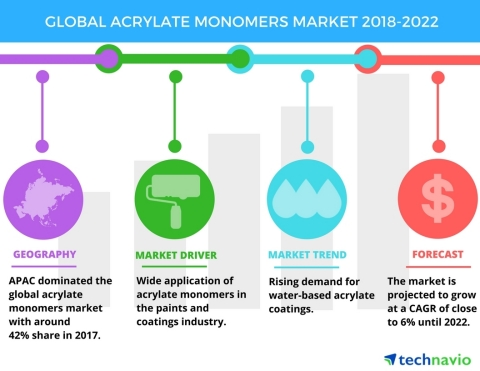 Technavio has published a new market research report on the global acrylate monomers market from 2018-2022. (Graphic: Business Wire)