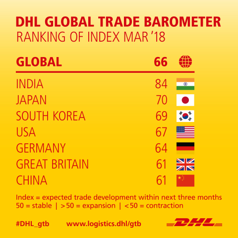 DHL's Global Trade Barometer forecasts positive solid growth for the next three months. (Graphic: Business Wire)