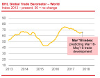 The DHL Global Trade Barometer increased to 66 points in March from 64 points in January when the newly created index was initially published. (Graphic: Business Wire)