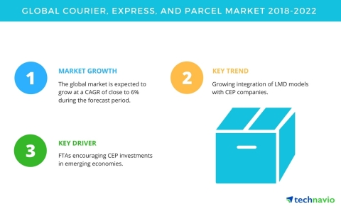 Technavio has published a new market research report on the global courier, express, and parcel market from 2018-2022. (Graphic: Business Wire)