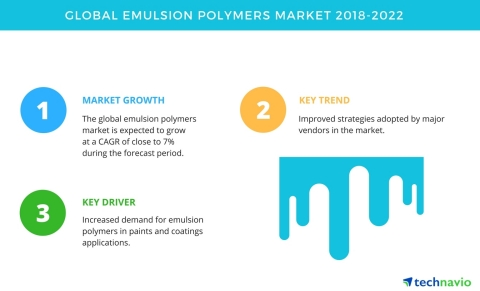Technavio has published a new market research report on the global emulsion polymers market from 2018-2022. (Graphic: Business Wire)