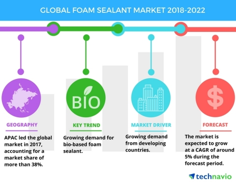 Technavio has published a new market research report on the global foam sealant market from 2018-2022. (Graphic: Business Wire)