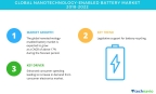 Technavio has published a new market research report on the global nanotechnology-enabled battery market from 2018-2022. (Graphic: Business Wire)