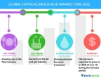 Technavio has published a new market research report on the global hypochlorous acid market from 2018-2022. (Graphic: Business Wire)