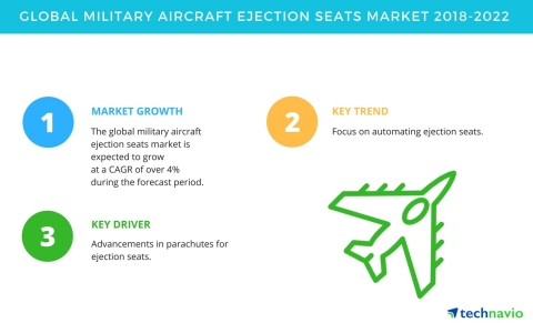Technavio has published a new market research report on the global military aircraft ejection seats market from 2018-2022. (Graphic: Business Wire)