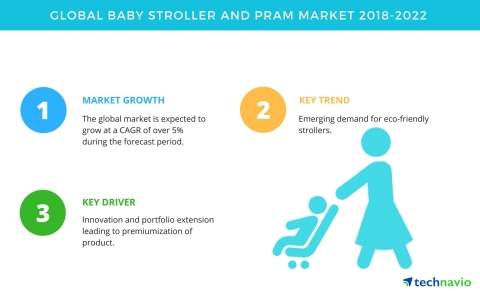 Technavio has published a new market research report on the global baby stroller and pram market from 2018-2022. (Photo: Business Wire)