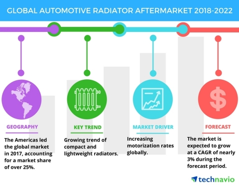 Technavio has published a new market research report on the global automotive radiator aftermarket from 2018-2022. (Graphic: Business Wire)
