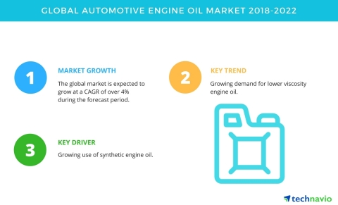 Technavio has published a new market research report on the global automotive engine oil market from 2018-2022. (Graphic: Business Wire)