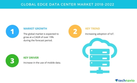 Technavio has published a new market research report on the global edge data center market from 2018-2022. (Photo: Business Wire)