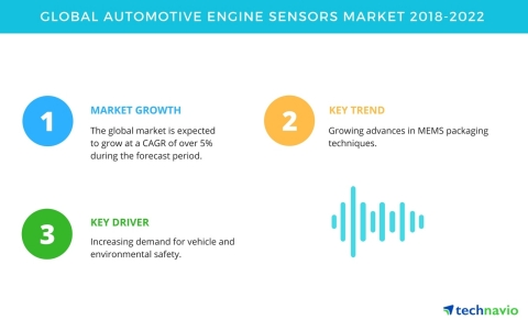 Technavio has published a new market research report on the global automotive engine sensors market from 2018-2022. (Graphic: Business Wire)