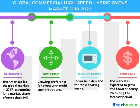 Technavio has published a new market research report on the global commercial high-speed hybrid ovens market from 2018-2022. (Graphic: Business Wire)