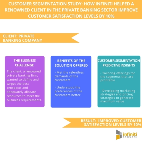Customer Segmentation Study How Infiniti Helped a Renowned Client in the Private Banking Sector Improve Customer Satisfaction Levels by 10%. (Graphic: Business Wire)
