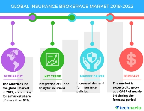 Technavio has published a new market research report on the global insurance brokerage market from 2018-2022. (Graphic: Business Wire)
