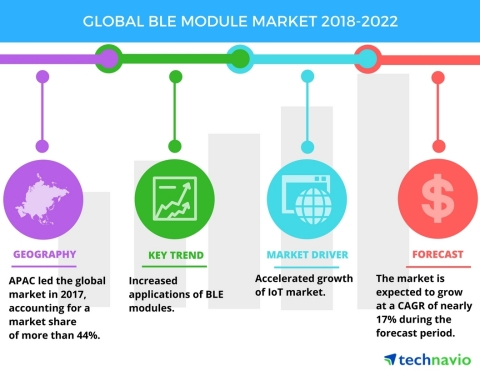 Technavio has published a new market research report on the global BLE module market from 2018-2022. (Graphic: Business Wire)