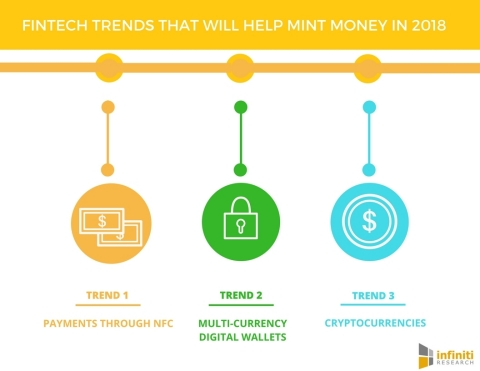 7 Fintech Trends That Will Help Mint Money in 2018. (Graphic: Business Wire)