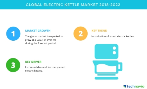 Technavio has published a new market research report on the global electric kettle market from 2018-2022. (Graphic: Business Wire)