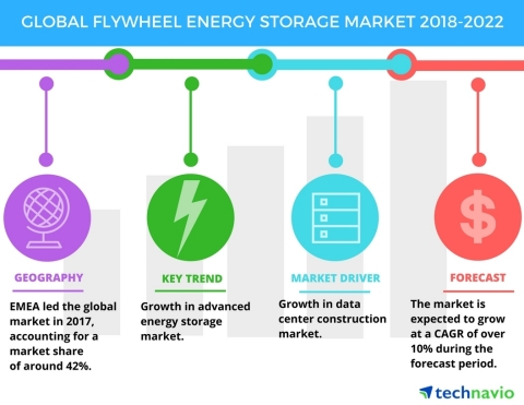 Technavio has published a new market research report on the global flywheel energy storage market from 2018-2022. (Photo: Business Wire)