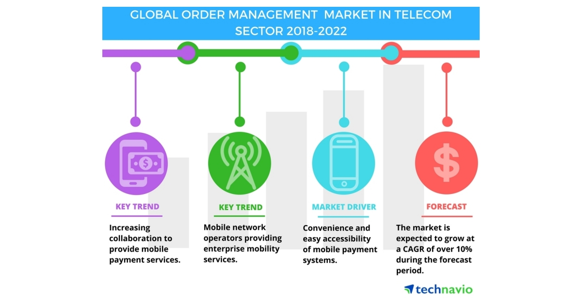 Order Management Market in Telecom Sector - Growth Analysis