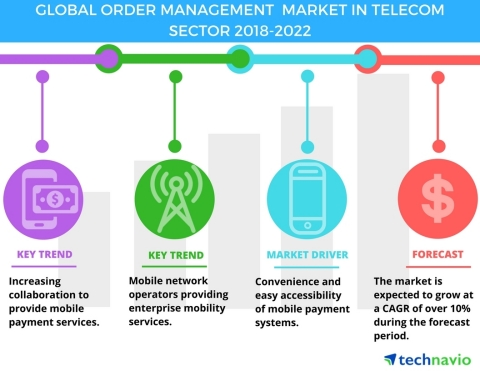 Technavio has published a new market research report on the global order management market in telecom sector from 2018-2022. (Graphic: Business Wire)