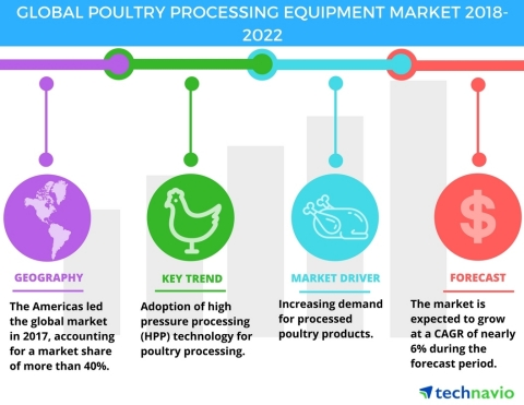 Technavio has published a new market research report on the global poultry processing equipment market from 2018-2022. (Graphic: Business Wire)