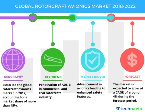Technavio has published a new market research report on the global rotorcraft avionics market from 2018-2022. (Graphic: Business Wire)