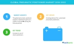 Technavio has published a new market research report on the global pneumatic positioner market from 2018-2022. (Graphic: Business Wire)