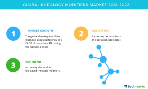 Technavio has published a new market research report on the global rheology modifiers market from 2018-2022. (Graphic: Business Wire)