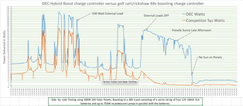 DEC Hybrid Boost charge controller versus golf cart/rickshaw 48v boosting charge controller (Graphic: Business Wire)