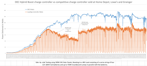 DEC Hybrid Boost charge vs competitive charge controller sold at Home Depot, Lowe's and Grainger (Graphic: Business Wire)