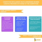 Competitive Intelligence Helps A Renowned Reverse Logistics Provider Stay Ahead of The Competition. (Graphic: Business Wire)