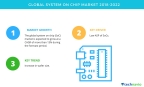 Technavio has published a new market research report on the global system on chip market from 2018-2022. (Graphic: Business Wire)