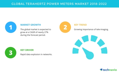 Technavio has published a new market research report on the global terahertz power meters market from 2018-2022. (Graphic: Business Wire)