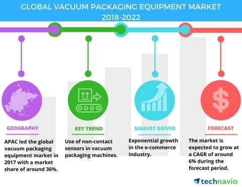 Technavio has published a new market research report on the global vacuum packaging equipment market from 2018-2022. (Graphic: Business Wire)