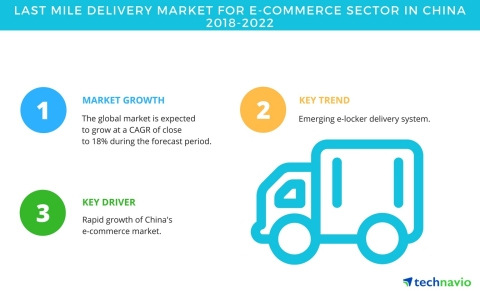 Technavio has published a new market research report on the last mile delivery market for e-commerce sector in China from 2018-2022. (Graphic: Business Wire)