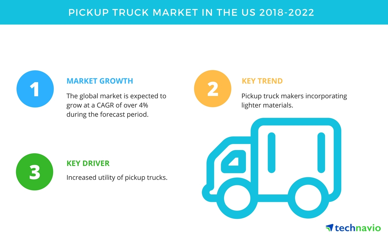 top factors driving the pickup truck market in the us technavio business wire. Black Bedroom Furniture Sets. Home Design Ideas