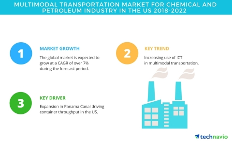 Technavio has published a new market research report on the multimodal transportation market for chemical and petroleum industry in the US from 2018-2022. (Graphic: Business Wire)