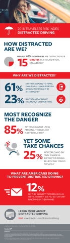2018 Travelers Risk Index on Distracted Driving (Graphic: Business Wire)