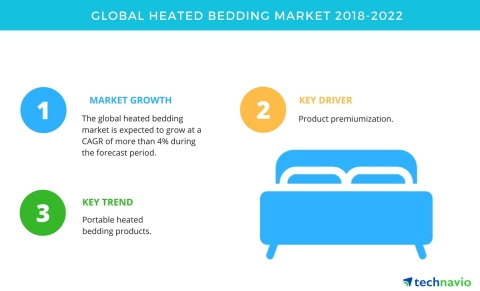 Technavio has published a new market research report on the global heated bedding market from 2018-2022.