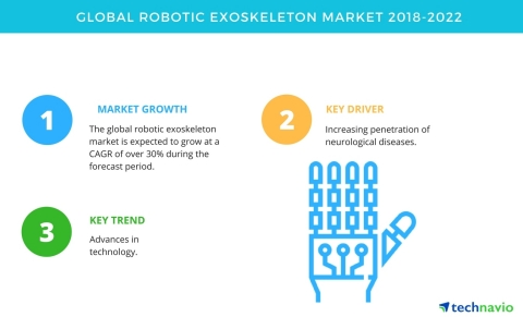 Technavio has published a new market research report on the global robotic exoskeleton market from 2018-2022. (Graphic: Business Wire)