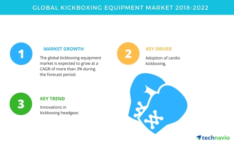 Technavio has published a new market research report on the global kickboxing equipment market from 2018-2022. (Graphic: Business Wire)