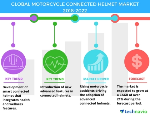 Technavio has published a new market research report on the global motorcycle connected helmet market from 2018-2022. (Graphic: Business Wire)