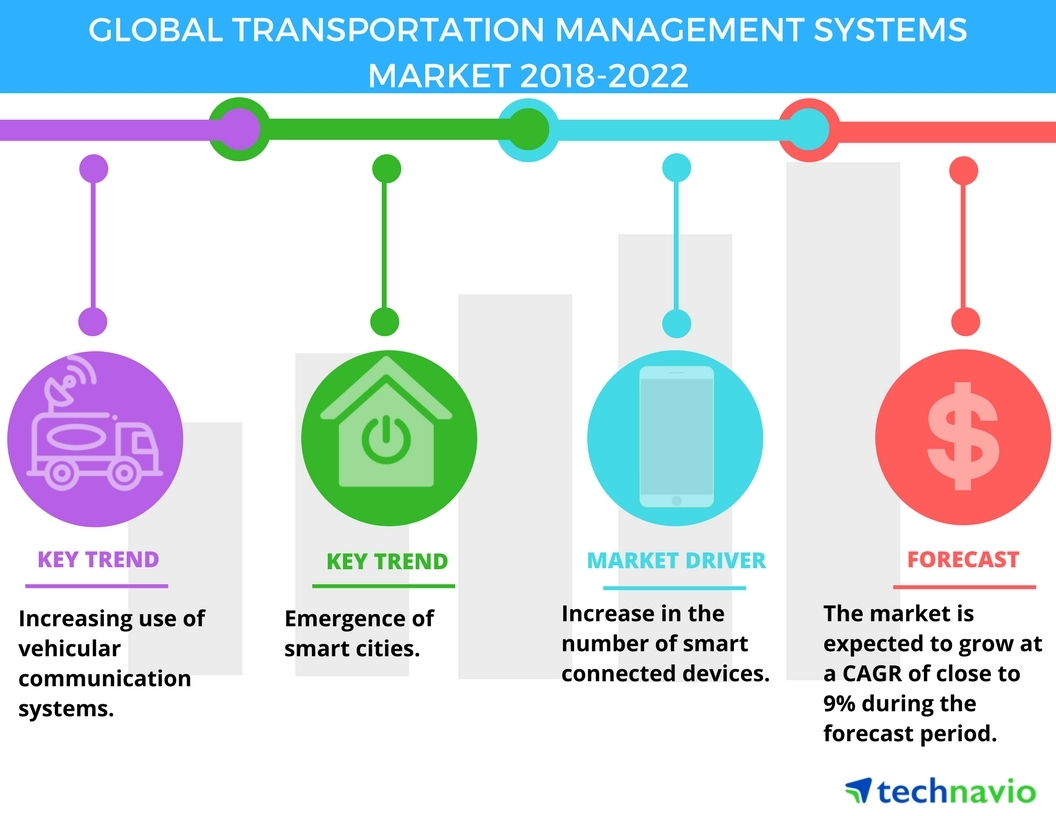 Transportation Management Systems Market Increasing